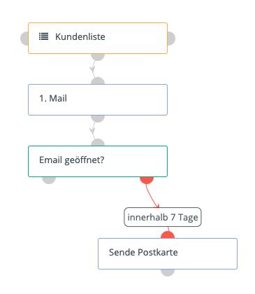 mautic-deutschepost Triggerdialog Beispiel-Kampagne
